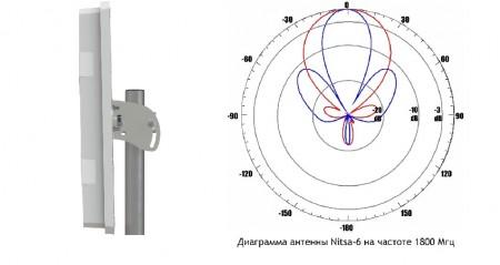 Уличная антенна NITSA 6 для усиления 3g 4g