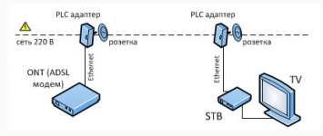 Высокоскоростные plc адаптеры мгтс rp 901tr v2