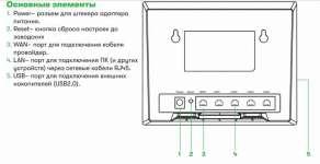 Роутер Мегафон fr100 1