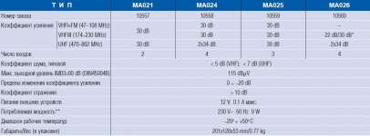 Terra 025 с равномерным усилением МВ, УКВ, FM и ДМВ