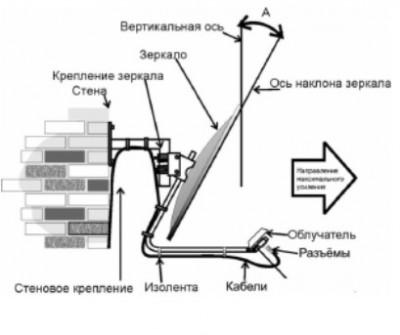 Офсетный облучатель AX-5500 OFFSET MIMO