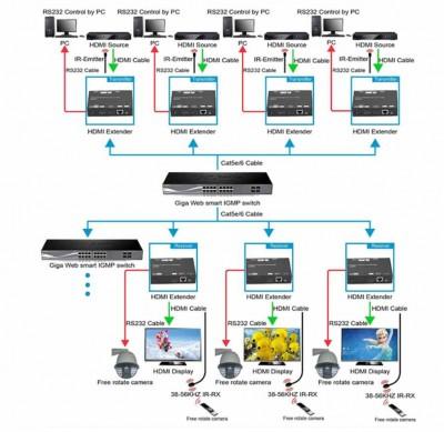 Комплект Dr.HD EX 120 LIR HD для передачи HDMI сигнала по витой паре